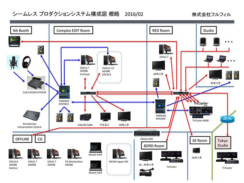 fulfill-system-2016 2